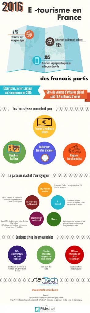 Infographie sur le Etourisme en 2016