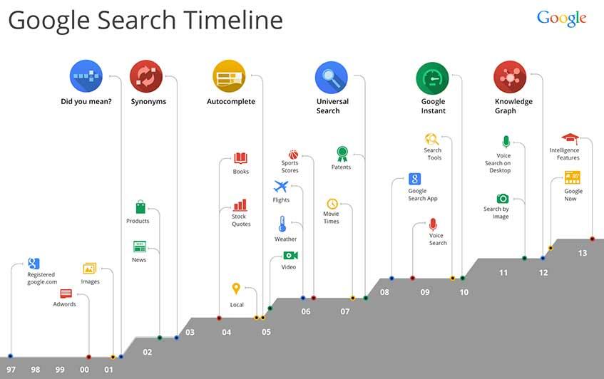 évolution de la recherche google